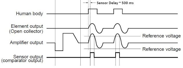PIR timing diagram